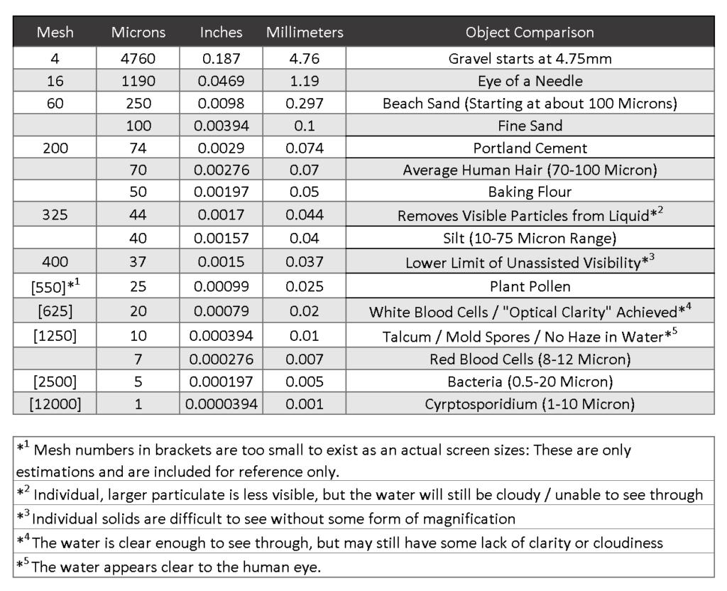 Micron Comparison Chart
